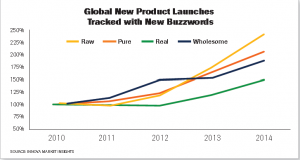 Innova Market Insights' Lu Ann Williams tracked global new product launches in her 2015 Clean Label Conference presentation