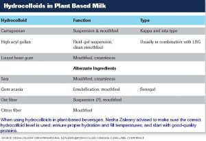 Chart presented by Nesha Zalesny, IMR International, on function properties of hydrocolloids in plant based milk.